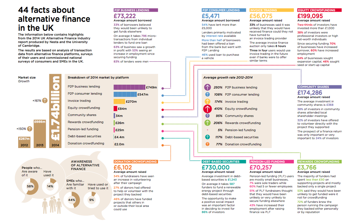 Highlights from the 2014 UK Alternative Finance industry report