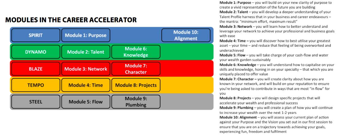 Career Accelerator Modules